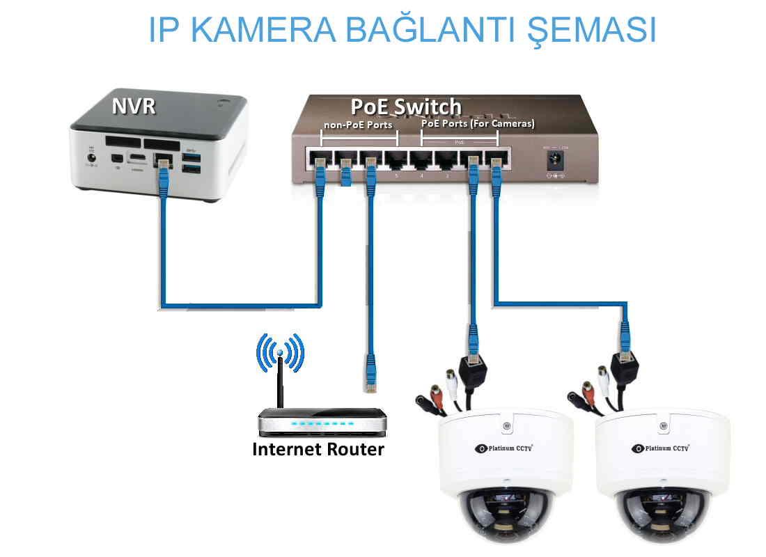 ip-kamera-şeması